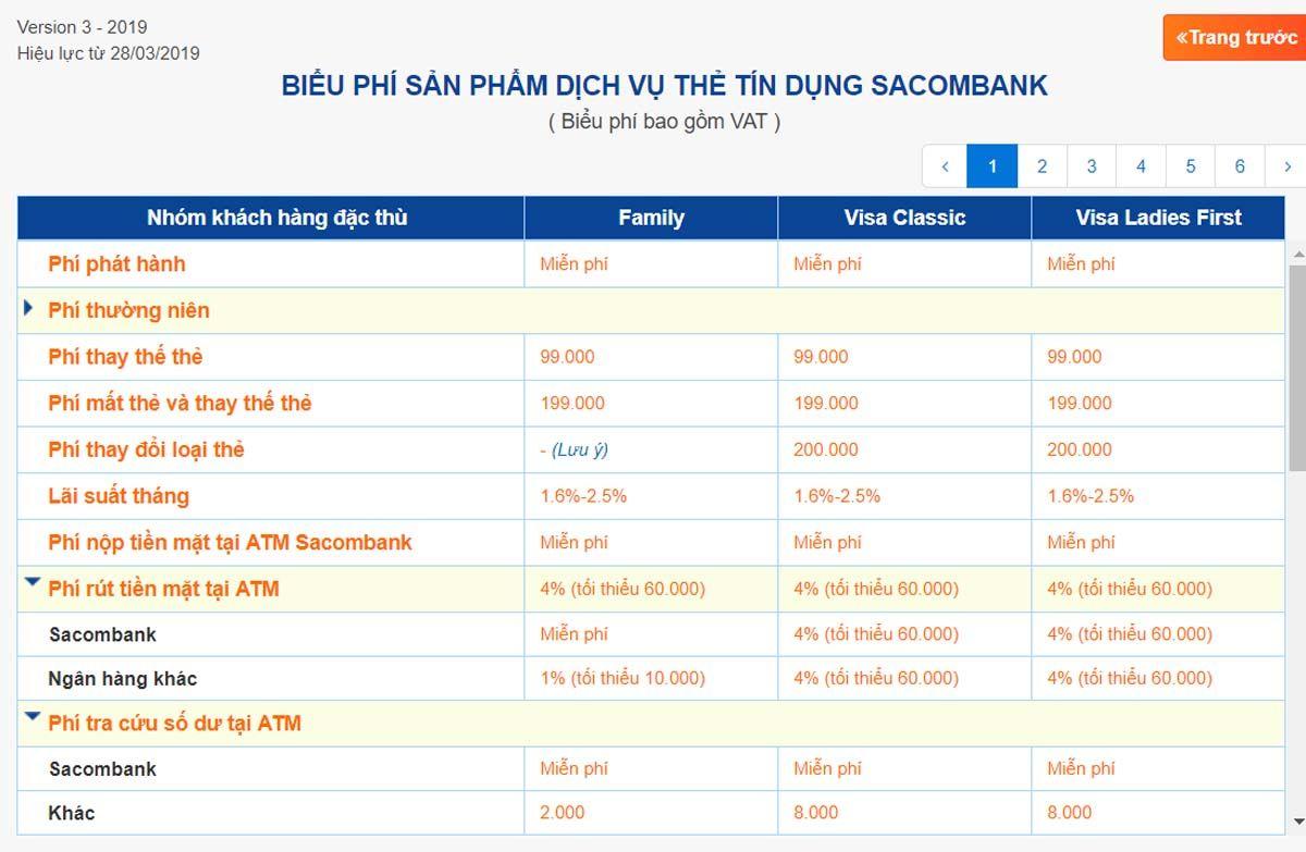 Biểu phí thẻ tín dụng ngân hàng Sacombank